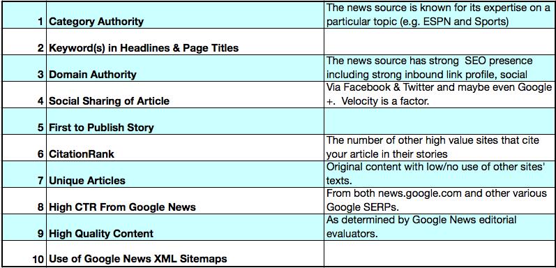 factores-seo-google-news-posicionamiento