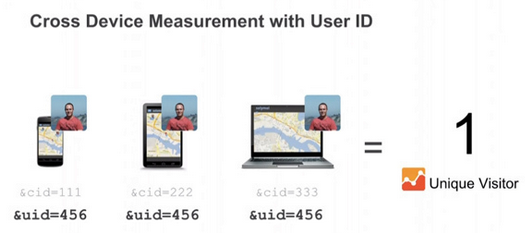 cross-device-measurement-user-id
