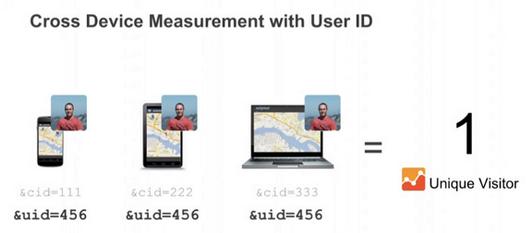 cross-device-measurement-user-id
