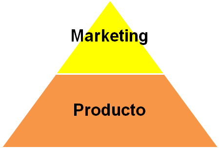 piramide-negocio