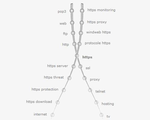 keyword-map-entity