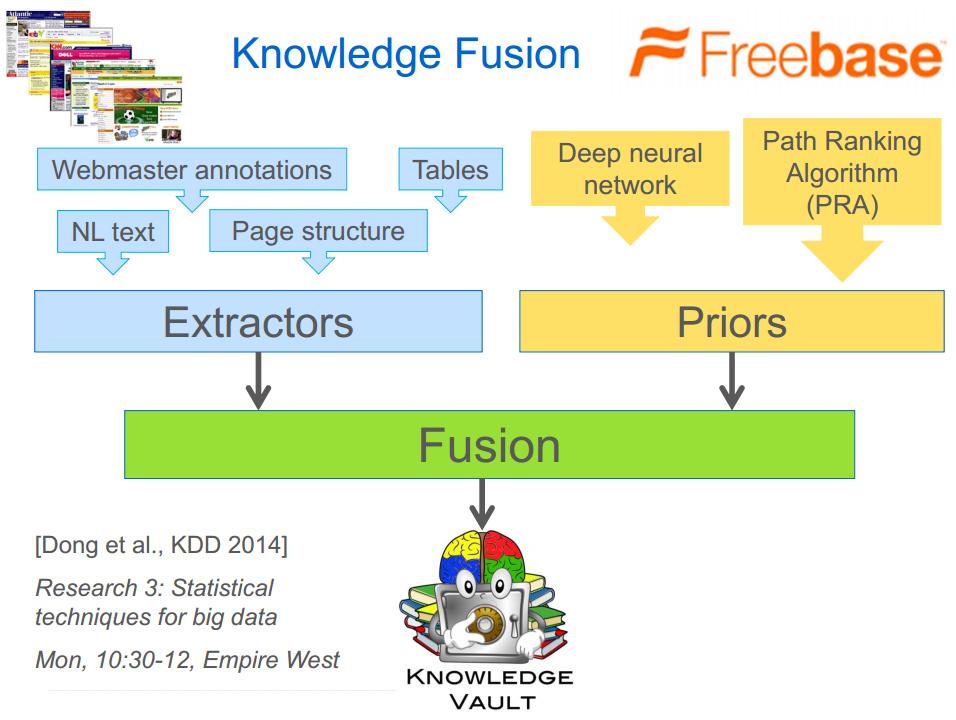 Fusión de fuentes para crear el knowledge Vault