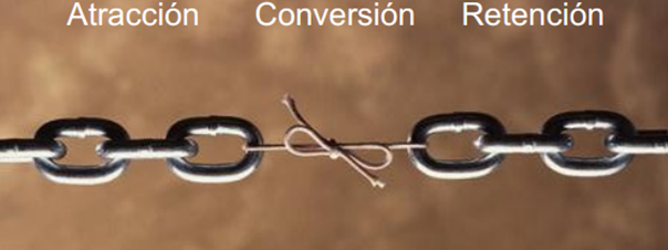 conversion-web-CRO