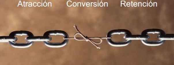 conversion-web-CRO