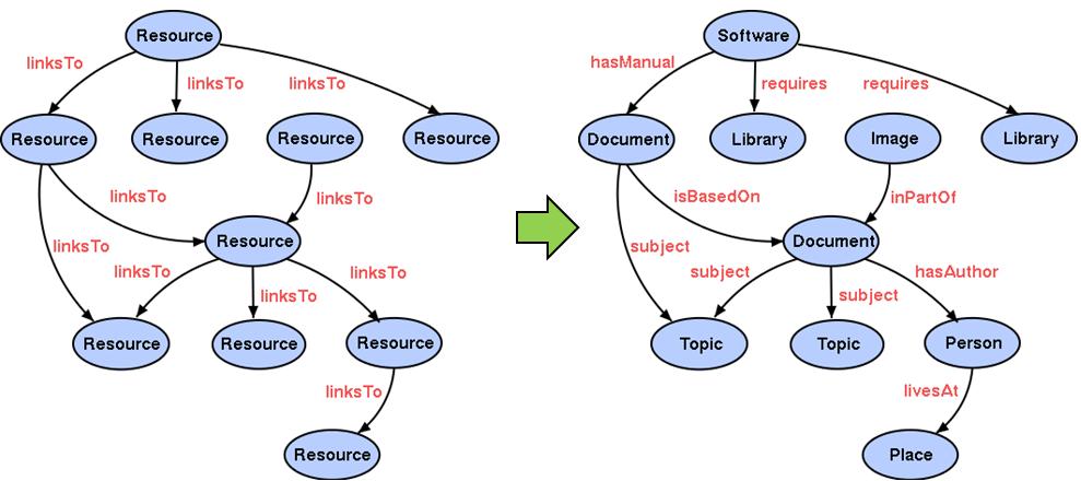 web-actual-web-semantica