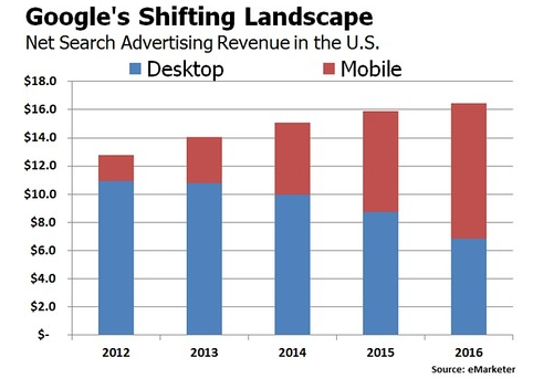 google-mobile-revenue