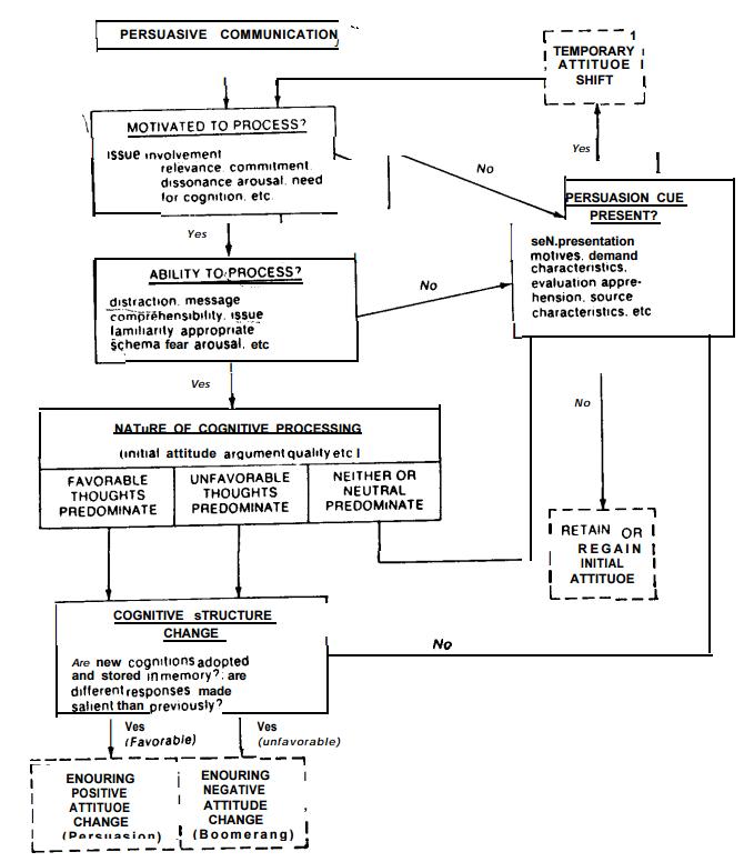 Elaboration-Likelihood-Model-ELM