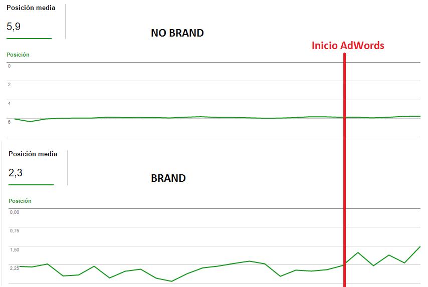 brand-no-brand-keywords