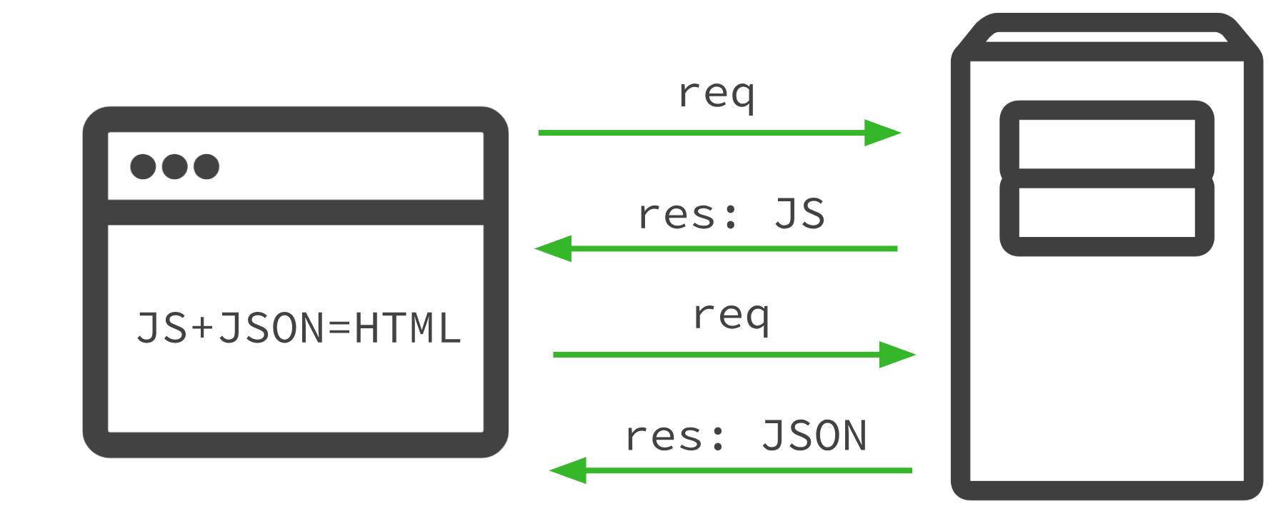 client-side-rendering-csr