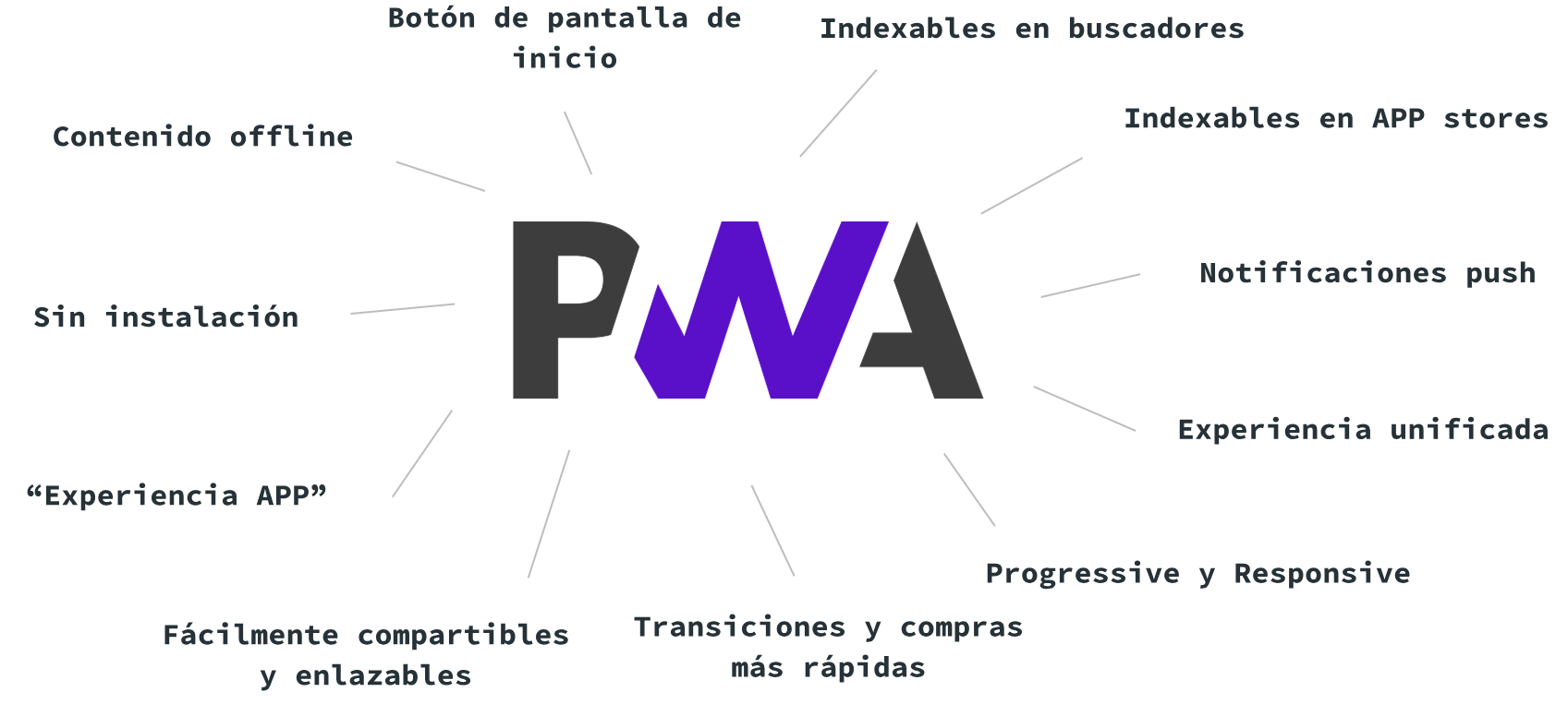 progressive-web-apps-ventajas