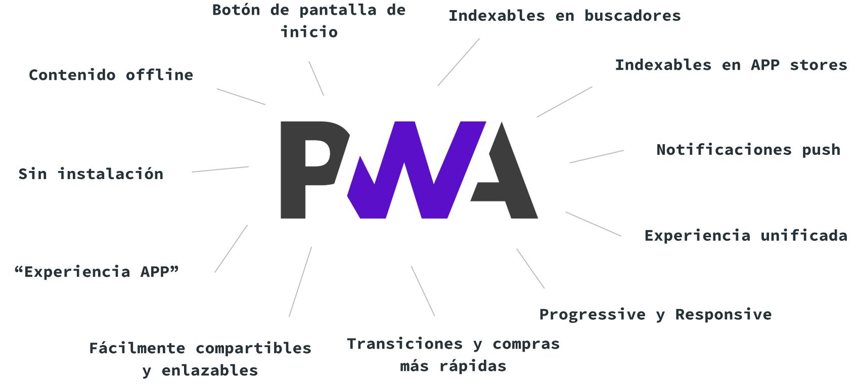 progressive-web-apps-ventajas