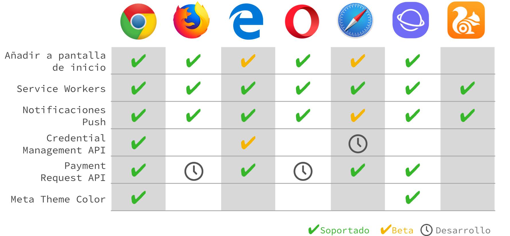 que-navegadores-soportan-pwa