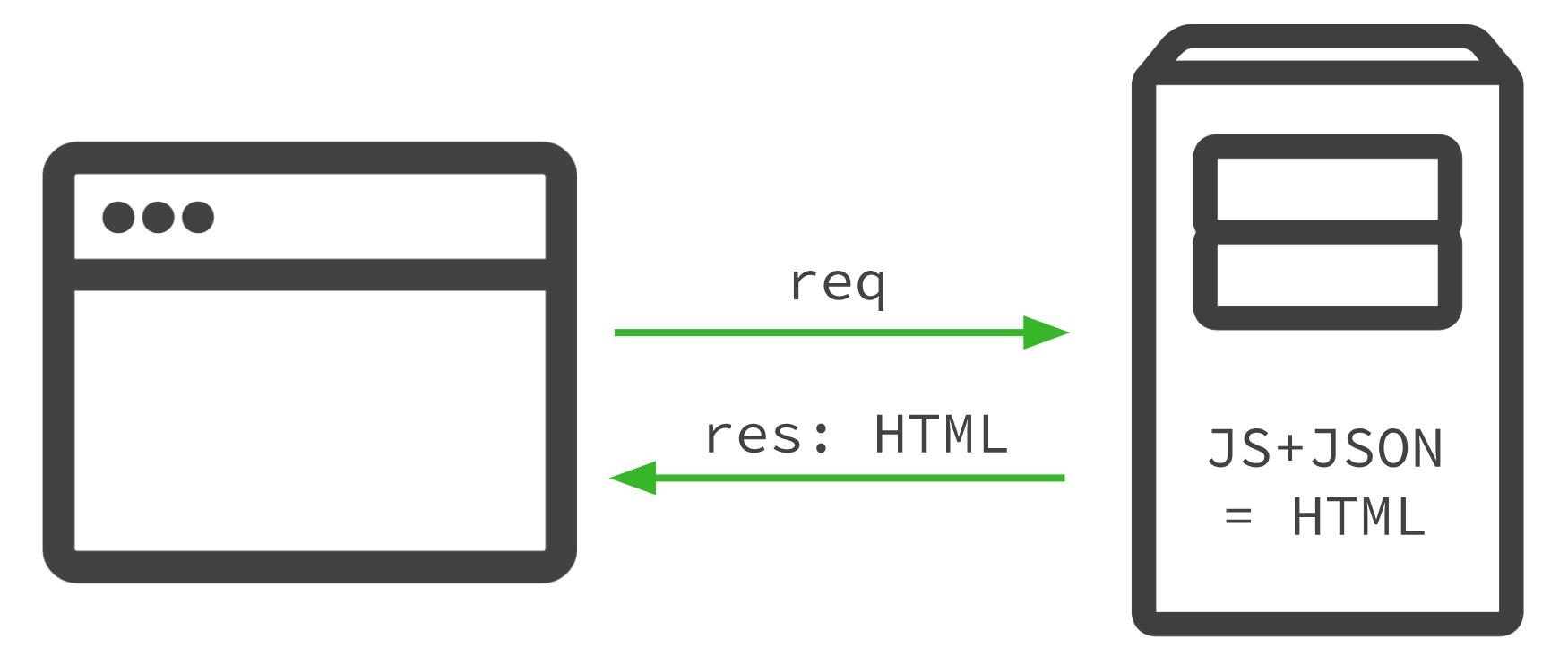 server-side-rendering-ssr